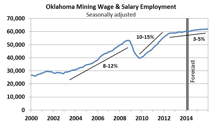 Oklahoma Oil and Gas Hiring