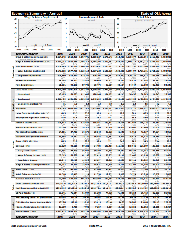 State of Oklahoma Economic Summary - Annual