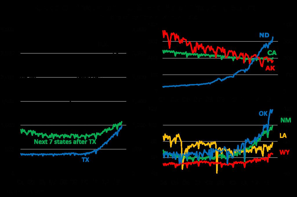 Crude Production - U.S. & Major States