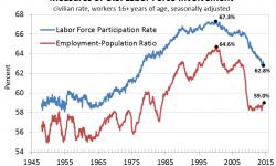 Measures Of U.S. Labor Force Utilization