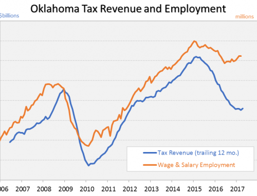 Oklahoma: Energy Recession Finally Coming to an End?
